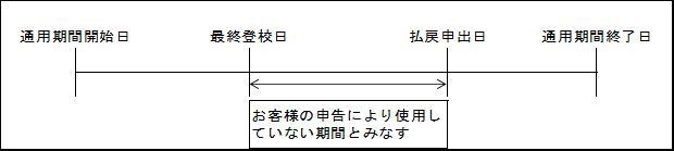 定期 阪神 払い戻し 電車