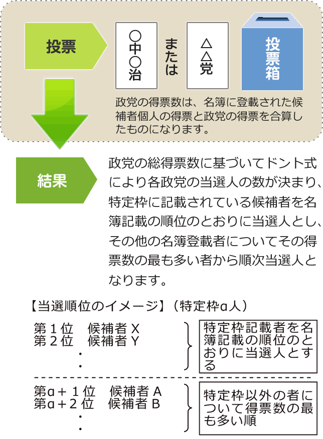 参院選2019兵庫選挙区の候補者をまとめてみた。7月21日(日)投票日。投票方法や期日前投票所も確認、そして選挙に行こう